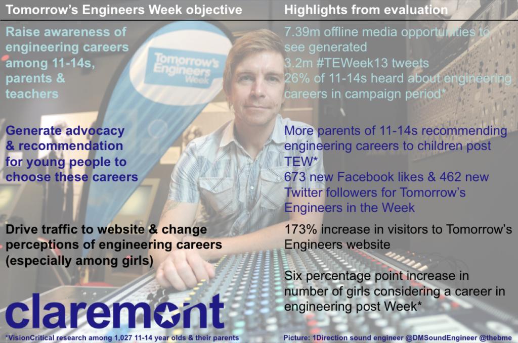 Why do PR? Tomorrows Engineers Week evaluation