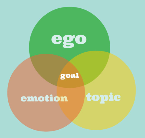 Ego, emotion and topic