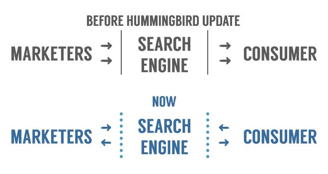 10-28-13_google_hummingbird_b