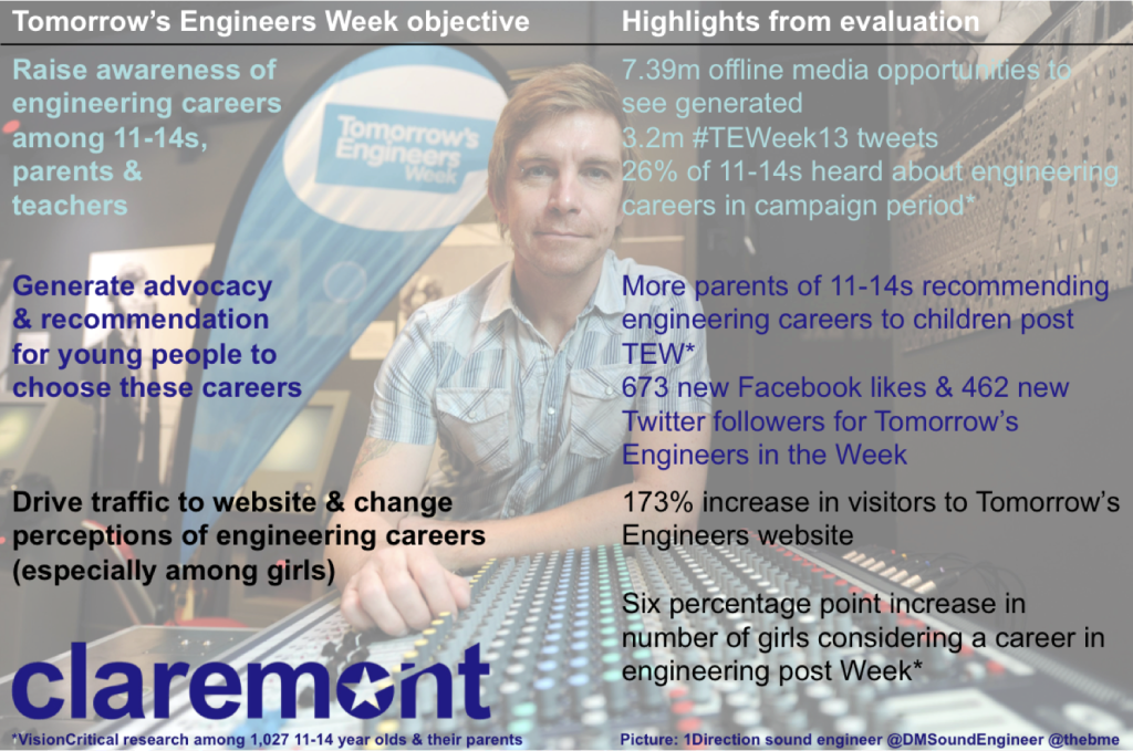 Why do PR? Tomorrows Engineers Week evaluation